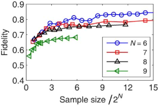 Fidelities of reconstructed density matrices as functions of sample size for
