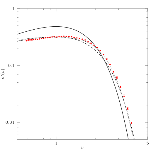 Collapsed mass fractions. The solid line represents the standard excursion set theory predictions. The dashed and dotted lines represent the improved fits of Sheth & Tormen