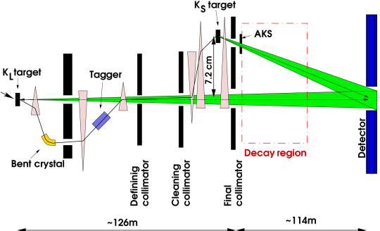 A schematic view of the beam line (not to scale).
