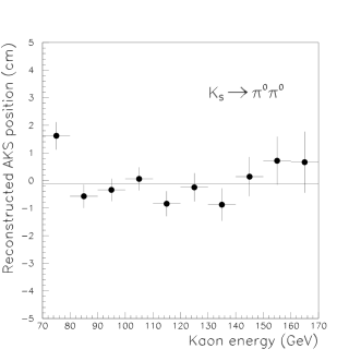 Reconstructed AKS position as a function of kaon energy for