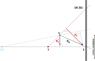 Principle of the transverse momentum calculation viewed in the plane defined by the reconstructed kaon momentum