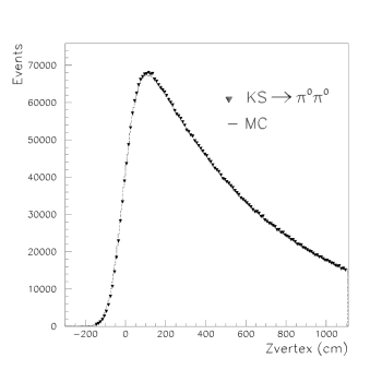 Distribution of the reconstructed vertex position