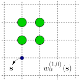 The four FMT weight functions in 2D for a rod with size vector