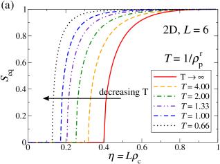 (a) Equilibrium demixing order parameter for