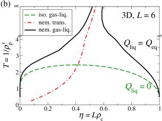 (a) Equilibrium nematic order parameter