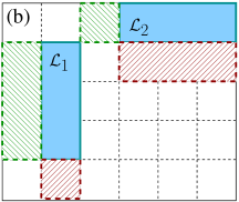 A representation of a mixture of colloidal rods and polymers in the lattice model in 2D. Since a polymeric rod occupying only one lattice point does not induce a depletion layer, the minimum allowed polymer size is