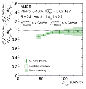 Left: Ratio of the pp jet cross-section with various leading charged particle requirements. Right: Ratio of the