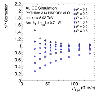Non-perturbative correction factor applied to parton-level NLO+NLL predictions, obtained from PYTHIA 8 tune A14 as the ratio of the inclusive jet spectrum at hadron-level with MPI compared to parton-level without MPI.
