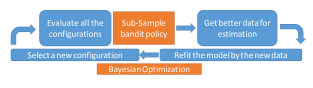 Our proposed method iterates over the following four steps: (a) Select the point that maximizes the acquisition function. (b) Evaluate the objective function on the whole configurations with Sub-Sampling policy. (c) Get more appropriate data for estimating the densities in the model. (d) Add the new observation to the data and refit the model.