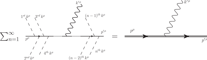 Feynman diagrams of multiphoton Compton scattering drawn in a conventional QED picture (left) and in the Furry picture (right).