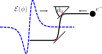 (Color online) Classical electron trajectory (solid line) inside a field given by Eq.(