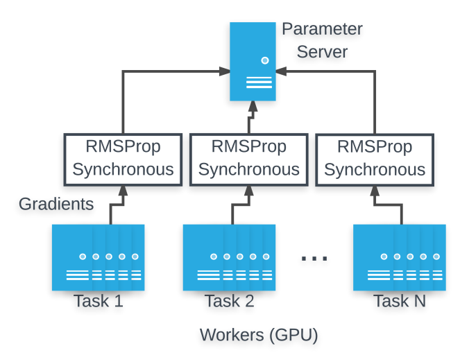 Distributed training setup. Several GPU machines are allocated for each task, and gradients from each task are synchronized and aggregated with separate RMSProp optimizers.