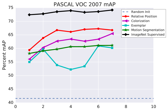 Comparison of performance for different self-supervised methods over time. X-axis is compute time on the self-supervised task (