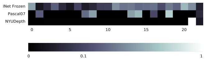 Weights learned via the lasso technique. Each row shows one task: self-supervised tasks on top, evaluation tasks on bottom. Each square shows