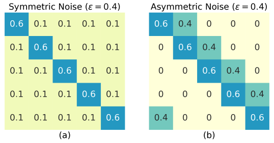 Examples of noise transition matrix