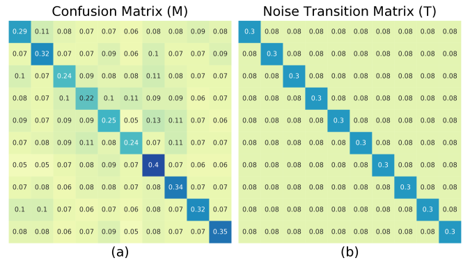 Confusion matrix of the RseNet-110 which is normally trained on manually corrupted CIFAR-10 with noise transition matrix