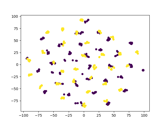 (a)-(c): The t-SNE visualization of features generated by Source-only, CBST, and HCRPL (purple: source, yellow: target). The result is obtained on Office-31 A