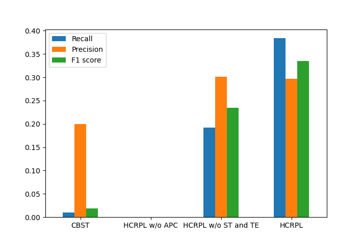 The recall, precision, and f1 score of class 'Stapler'. the recall, precision, and f1 score of HCRPL w/o APC are 0, since no target samples belonging to class 'Stapler' is classified correctly.