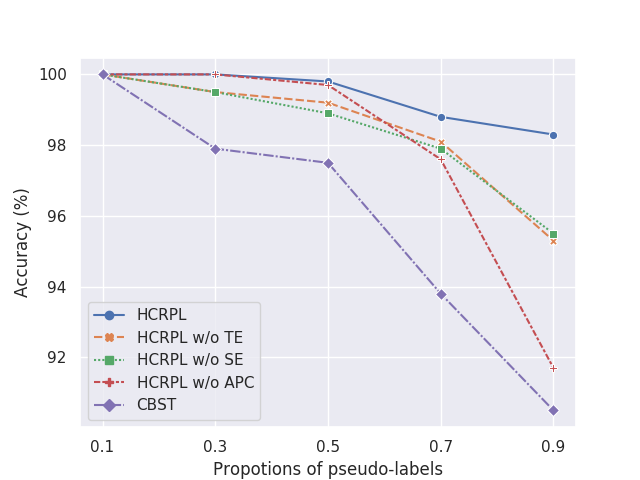 The accuracy of pseudo-labels with respect to the ratio of pseudo-labels of different ablation studies on (a) Office-Home Cl