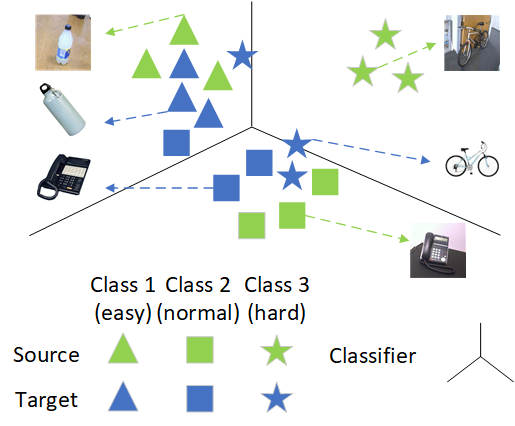 Hard class problem in existing pseudo-labeling based DA methods: The domain shift varies among classes. The domain shift of class 1 and class 2 is much smaller than that of class 3. Thus, in the labeling phase, class 3 in the target domain is always assigned with a label with class 1 or class 2. Therefore, class 3 is a hard class.