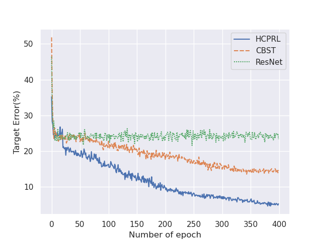 Test accuracy over iterations. The result is obtained on Office-31 A