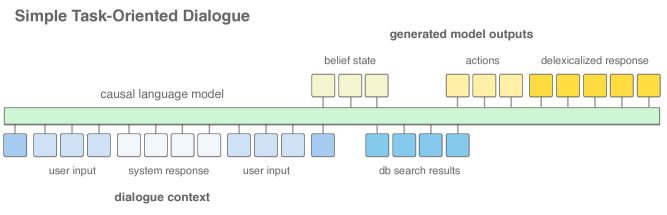 SimpleTOD is a simple approach to task-oriented dialogue that uses a single causal language model to generate all outputs given the dialogue context and database search results. The delexicalized response can then be lexicalized into a human-readable response by using informatoin from the belief state and DB search results.