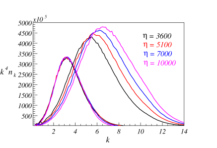 On the right hand side we plot the wave energy per decade found in lattice integration at