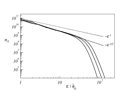 Particle distributions in the self-similar regime for