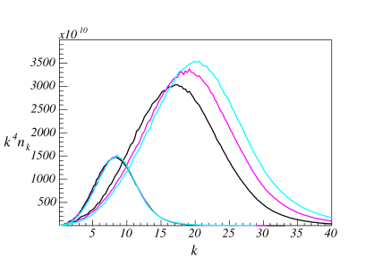 Spectral energy distributions for