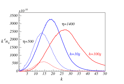 Spectral energy distributions at two moments of time,