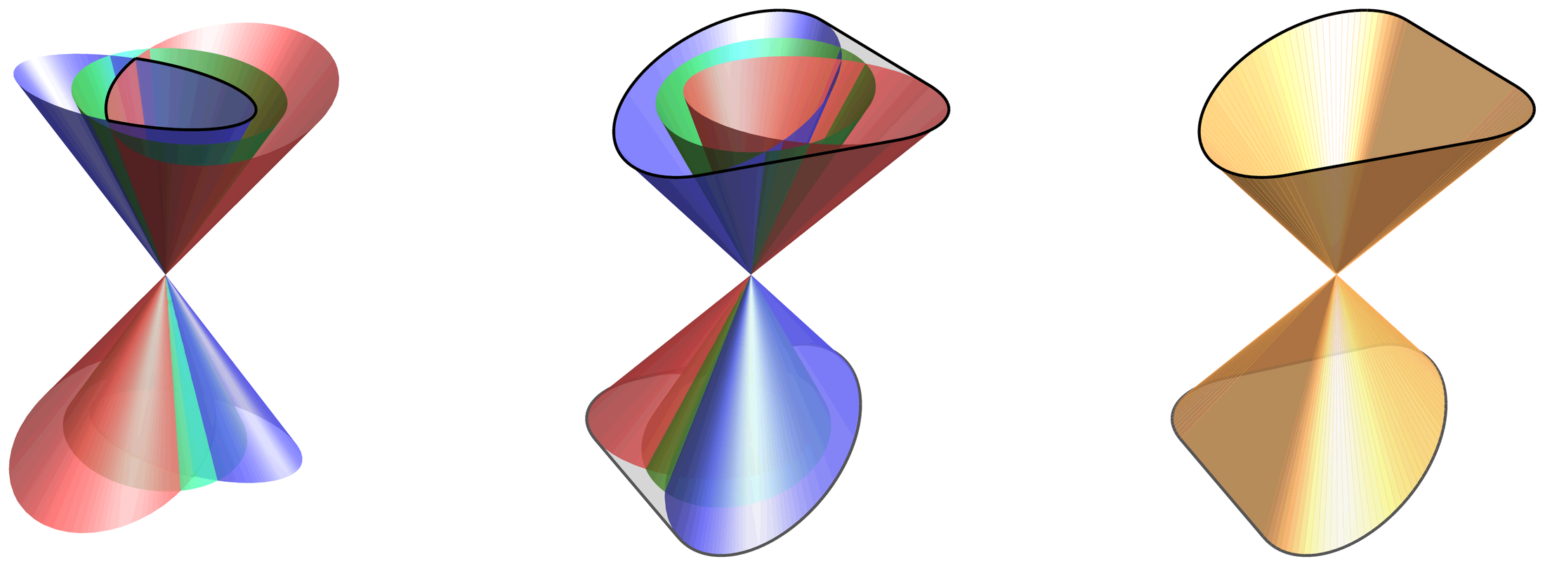 The normal cone (a) of the evolution equations for the constraint violations in the cotangent space, and the corresponding ray cone (b) in the tangent space. The geometric mean cones (shown in green) are not part of the normal or the ray cone. The causal cone (c) is the convex hull of the causal cones of of the two individual systems, which encloses the ray cones (b).