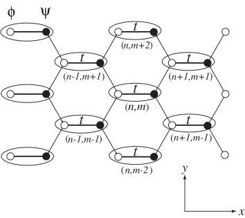 The honeycomb lattice. The hopping integrals of the horizontal bonds are
