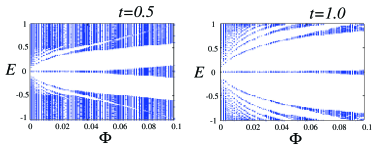 (Color online) Energy bands as a function of