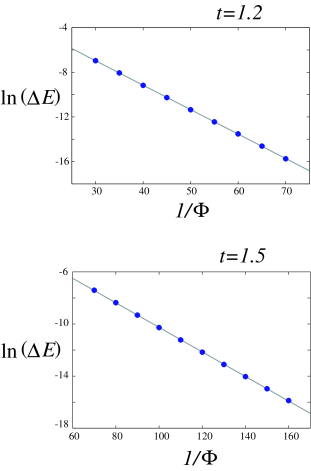 (Color online) The natural logarithm of the gap around