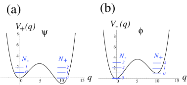 (Color online) The asymmetric double-well potential (a) given by (