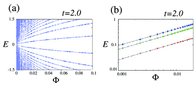 (Color online) (a)Energy bands as a function of