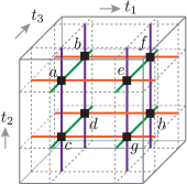 (color online) Projection of the membrane process movie in Fig.