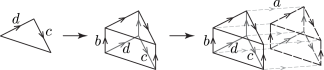 Evolution from a triangle to a 4D manifold. Phase associated with this colored manifold is