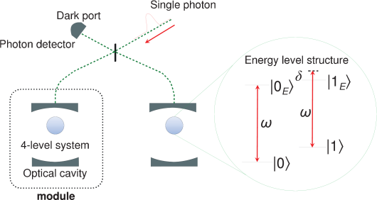 Schematic representation illustrating the module and the entanglement distribution scheme. The module contains an optical cavity with a four-level system. The entanglement distribution scheme is based on a Michelson interferometer where two modules are connected via an optical fiber. A single photon comes in from the right port and is conditionally reflected at each module depending on the state of the emitter. Erasing the path information at the beam splitter followed by detection at the dark port projects the system to the singlet Bell state.