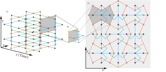 Three-dimensional topological cluster state and module connectivity in a two-dimensional plane. (a) The topological cluster state cluster is a resource for fault-tolerant quantum computation. However, the whole state is not required at all times during the computation. Instead, only two layers of the cluster state need to be prepared and stored at any given time. b) The physical unit cell composed of two layers. The back layer contains eight connected qubits arranged in a square (orange), while the front layer has five qubits arranged in a cross (blue). The two layers are connected by controlled-phase gates (green). Measurement of the front layer of the cluster will teleport the current state of the computer to the back layer, at which point the physical qubits we just measured can be reconnected in accordance with the geometry of the cluster state, and the information can be teleported back again. In this way, the two physical layers execute the even and odd temporal steps of the computation, allowing an arbitrarily deep computation to be performed with a fixed number of physical qubits. c) A compact layout of modules on two-dimensional plane.