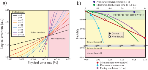 Fault-tolerant thresholds and required component error rates. a) Numerical simulation of topological error correction. The logical error rate is plotted as a function of the physical error rate for various code sizes (distances d), where we have assumed that all gates and measurements are operating at the same error rate. Each point corresponds to at least