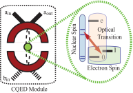 Schematic representation of a repeater node containing an optical cavity with an embedded NV