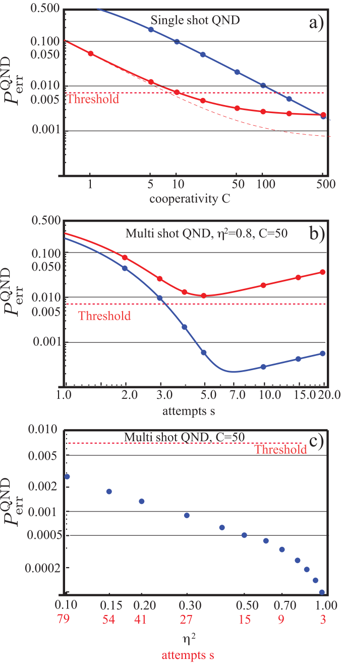 a) Single-shot failure probability for the QND measurement, including false detection results and spin flips during the measurement. Red: