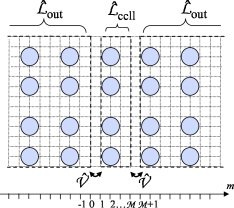 Schematic illustration of the calculation of Bloch states in an infinite periodic structure (see text for details). The operator