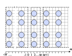 A schematic diagram illustrating calculation of the surface Green's function