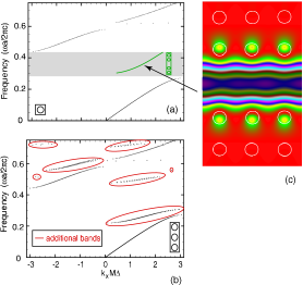 (color online) (a) Band diagram for the right-propagating TM-mode of an infinite 2D photonic crystal (