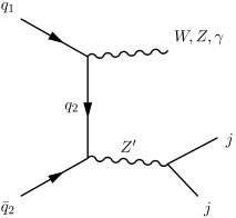 Display of the production modes studied in this work for the