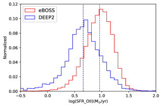 Normalized SFR distributions for eBOSS and DEEP2 galaxy samples at