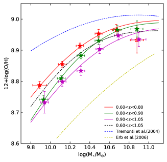 MZRs in galaxy samples as a function of redshift. Our galaxy sample is divided into three redshift bins with median redshifts of 0.75, 0.84, and 0.96: