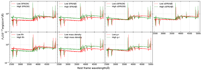 Composite spectra stacked in bins of SFR/sSFR(